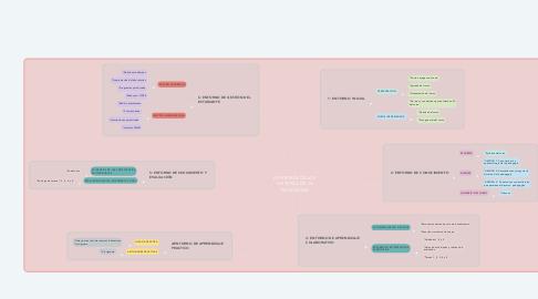 Mind Map: EPISTEMOLOGIA E HISTORIA DE LA PEDAGOGÍA