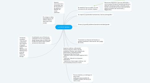 Mind Map: LA PESTE NEGRA