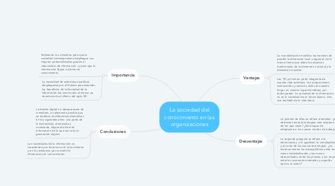 Mind Map: La sociedad del conocimiento en las organizaciones