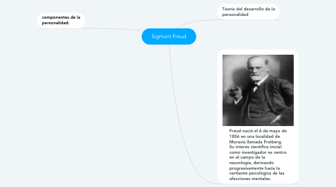 Mind Map: Sigmunt Freud