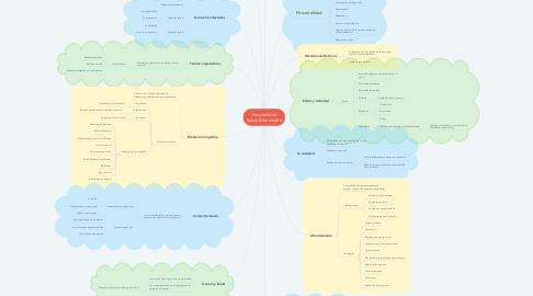 Mind Map: Personalidad Salud-Enfermedad
