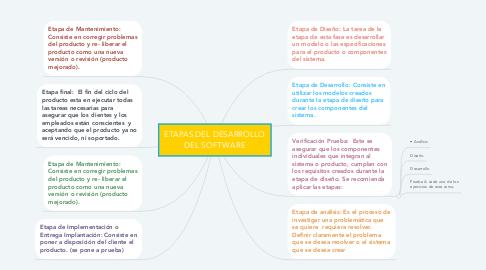 Mind Map: ETAPAS DEL DESARROLLO DEL SOFTWARE