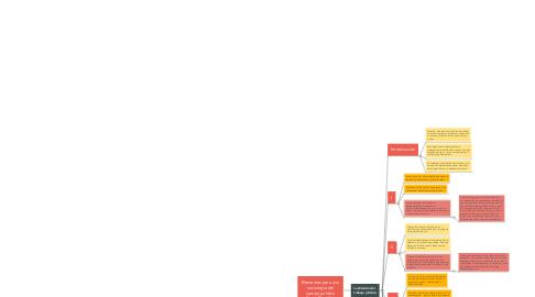 Mind Map: Elementos para una sociología del campo jurídico Pierre Bourdieu