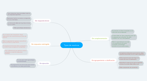 Mind Map: Tipos de reactivos