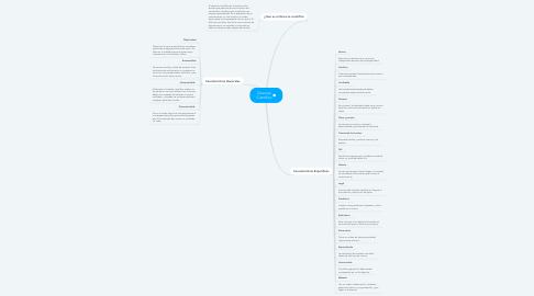 Mind Map: Discurso Científico