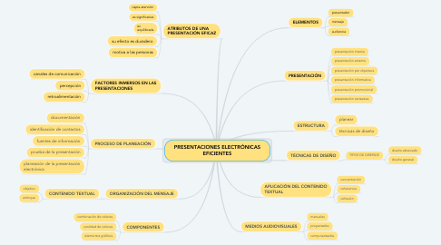 Mind Map: PRESENTACIONES ELECTRÓNICAS EFICIENTES