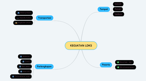 Mind Map: KEGIATAN LDKS