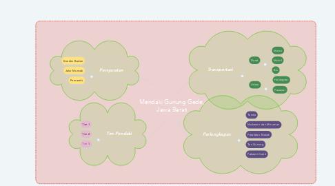 Mind Map: Mendaki Gunung Gede, Jawa Barat