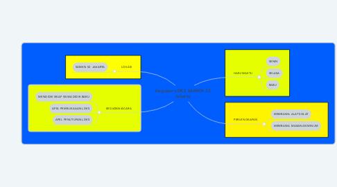 Mind Map: Kegiatan LDKS SAMKN 52 Jakarta