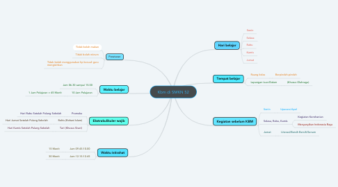 Mind Map: Kbm di SMKN 52