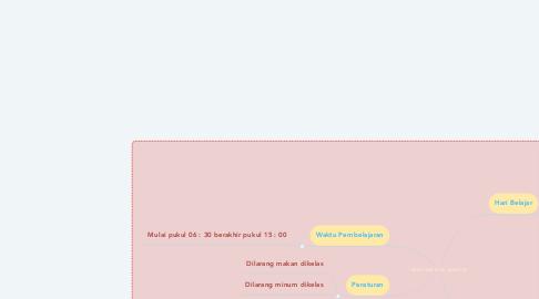 Mind Map: KBM SMK N 52 JAKARTA