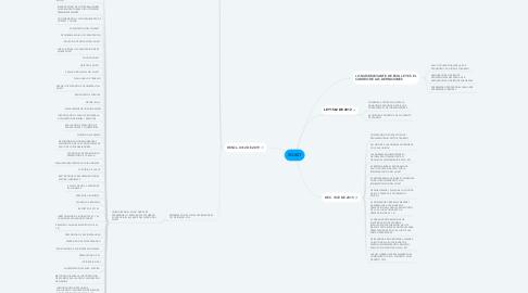 Mind Map: SG-SST