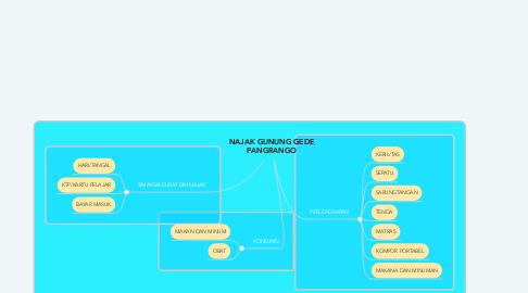 Mind Map: NAJAK GUNUNG GEDE PANGRANGO