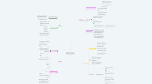 Mind Map: Advocacy -COMM 104