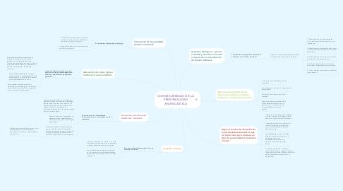 Mind Map: CONSECUENCIAS DE LA PERSONALIDAD ANANCÁSTICA