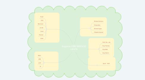 Mind Map: Kegiatan KBM SMKN 52 Jakarta