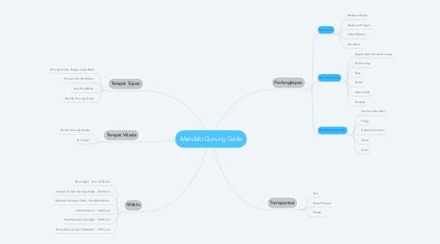 Mind Map: Mendaki Gunung Gede