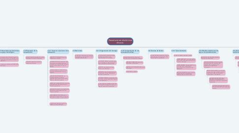 Mind Map: Presentaciones electrónicas eficaces.