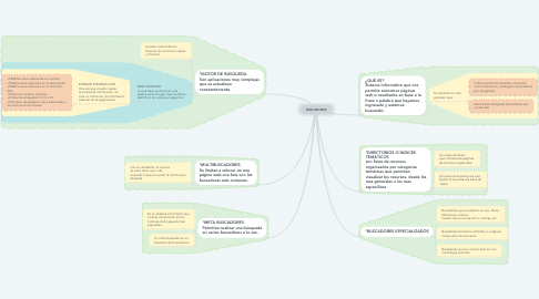 Mind Map: BUSCADORES