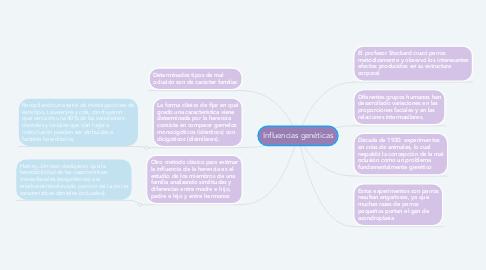 Mind Map: Influencias genéticas