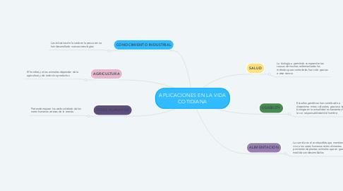 Mind Map: APLICACIONES EN LA VIDA COTIDIANA
