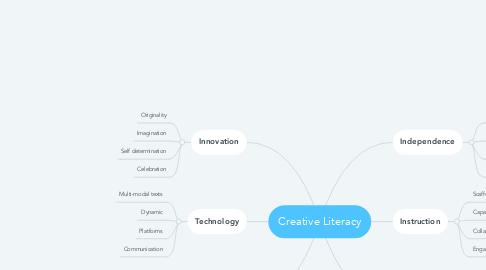 Mind Map: Creative Literacy