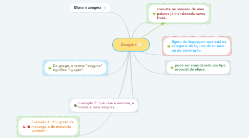 Mind Map: Zeugma