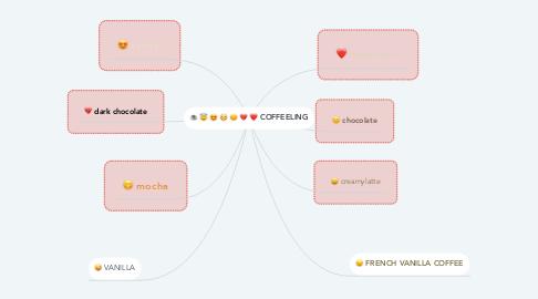 Mind Map: COFFEELING