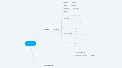 Mind Map: Acceso