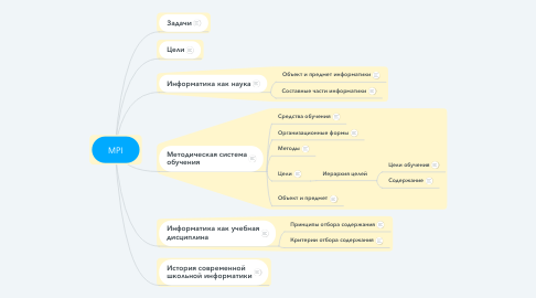 Mind Map: MPI