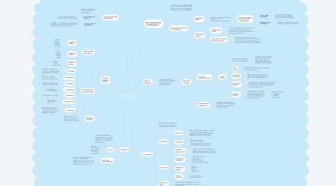 Mind Map: VARIACIONES INDIVIDUALES
