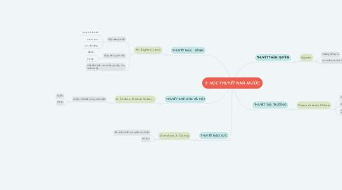 Mind Map: 5 HỌC THUYẾT NHÀ NƯỚC