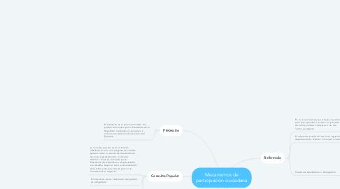 Mind Map: Mecanismos de participación ciudadana