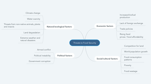 Mind Map: Threats to Food Security