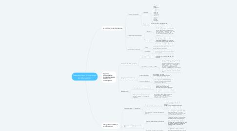 Mind Map: Introducción a los sistemas de información.