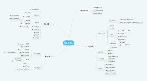 Mind Map: IT运维体系