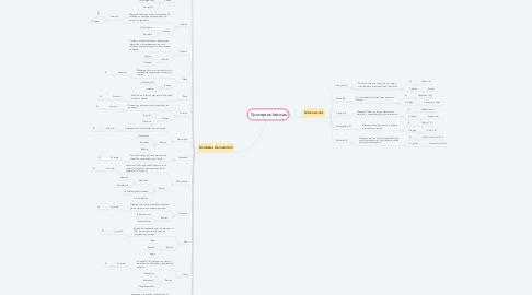 Mind Map: Conceptos básicos