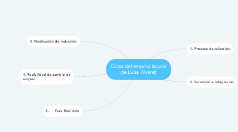 Mind Map: Ciclos del entorno laboral de Luisa Álvarez