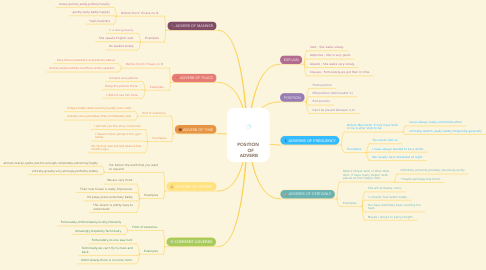 Mind Map: POSITION      OF   ADVERB