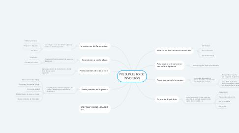 Mind Map: PRESUPUESTO DE INVERSIÓN