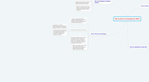 Mind Map: Administración estratégica de RRHH