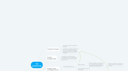 Mind Map: VIA SECRETORA