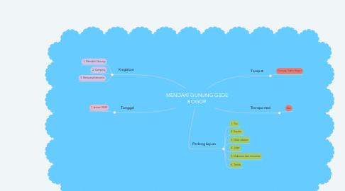 Mind Map: MENDAKI GUNUNG GEDE BOGOR