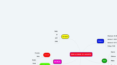 Mind Map: KBM di SMKN 52 JAKARTA