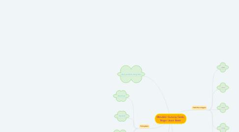 Mind Map: Mendaki Gunung Gede, Bogor Jawa Barat
