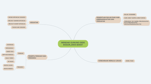 Mind Map: MENDAKI GUNUNG GEDE BOGOR,JAWA BARAT