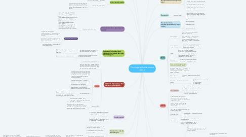 Mind Map: Psicología aplicada a salud dental