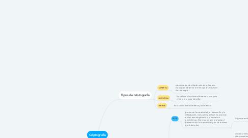 Mind Map: Criptografia