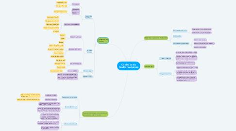 Mind Map: Calidad de los Fluidos Producidos