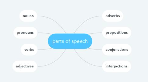 Mind Map: parts of speech